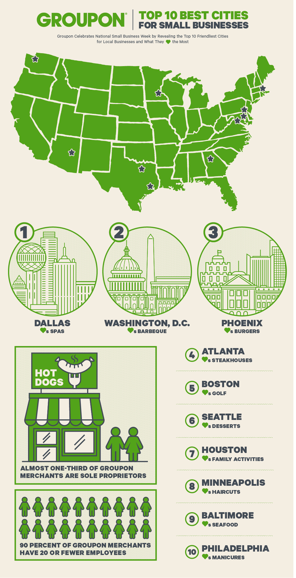 Groupon Celebrates National Small Business Week by Revealing the Top 10 Friendliest Cities for Local Businesses